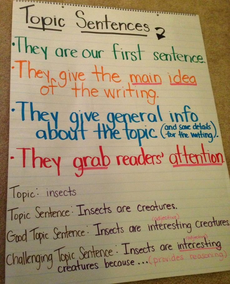 1st Grade Sentence Starters New topic Sentence Anchor Chart School Ideas