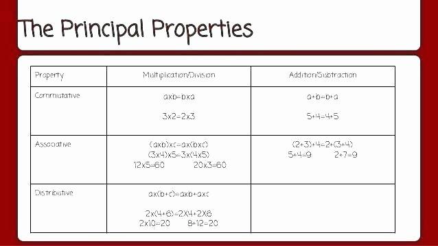 3rd Grade Distributive Property Worksheets Mutative Property Worksheets – Simih