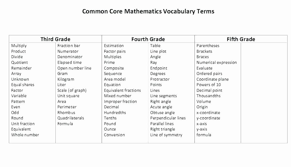 5th Grade Vocabulary Worksheets Pdf Vocabulary Worksheets Awesome Math Inspirational Spelling