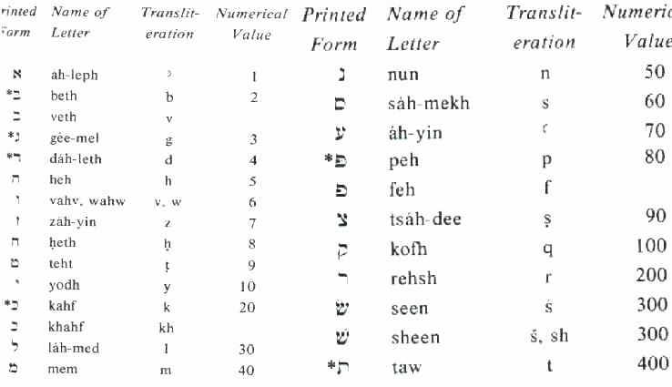Arabic Alphabet Tracing Worksheets Pdf Russian Cursive Practice Sheet Pdf Abc Tracing Alphabet