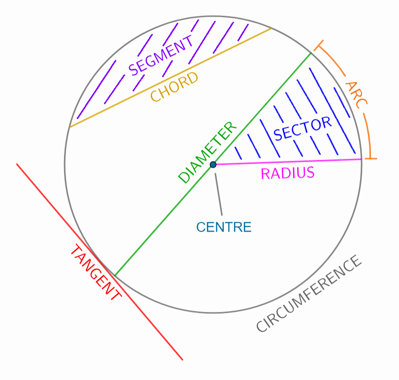 Area Of Compound Shapes Worksheet areas Of Circles Circle Segments Worksheets and Revision