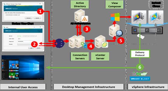 Bar Graph Worksheets Grade 7 Flexpod Datacenter with Vmware Horizon View 7 3 and Vmware