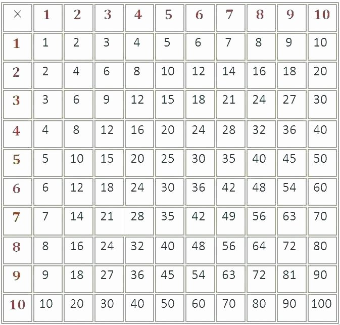 Blank Times Table Grid 0 to Times Tables Grid Worksheets by Learning for Kids Scale