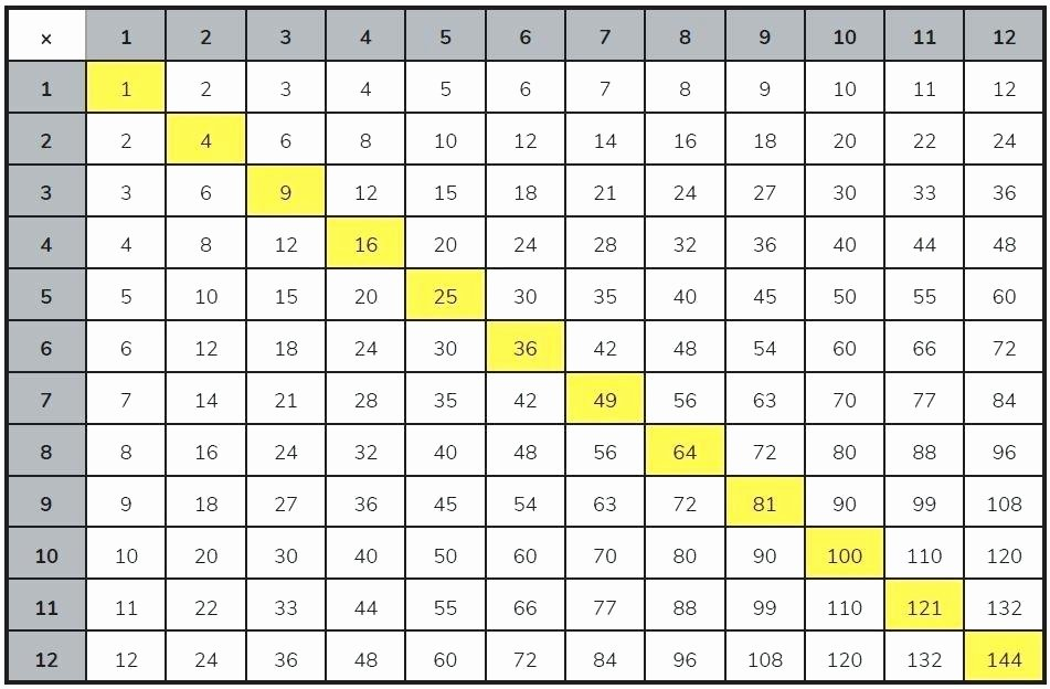 Blank Times Table Grid 3 Times Tables Up to 100 – Avocatcuisinier
