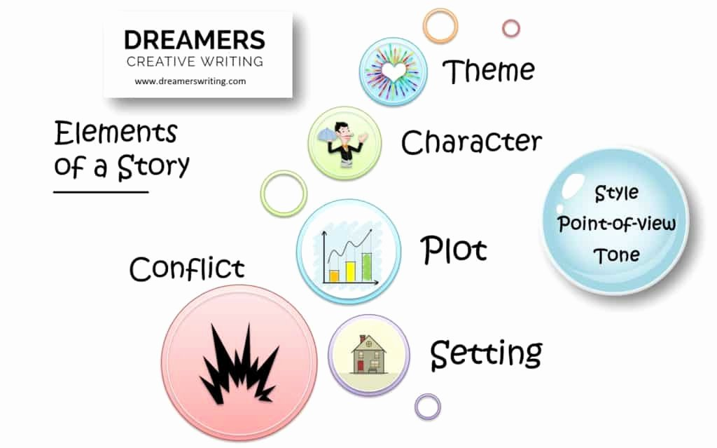 Character Setting and Plot Worksheets 8 Elements Of A Story Explained Setting Character Plot