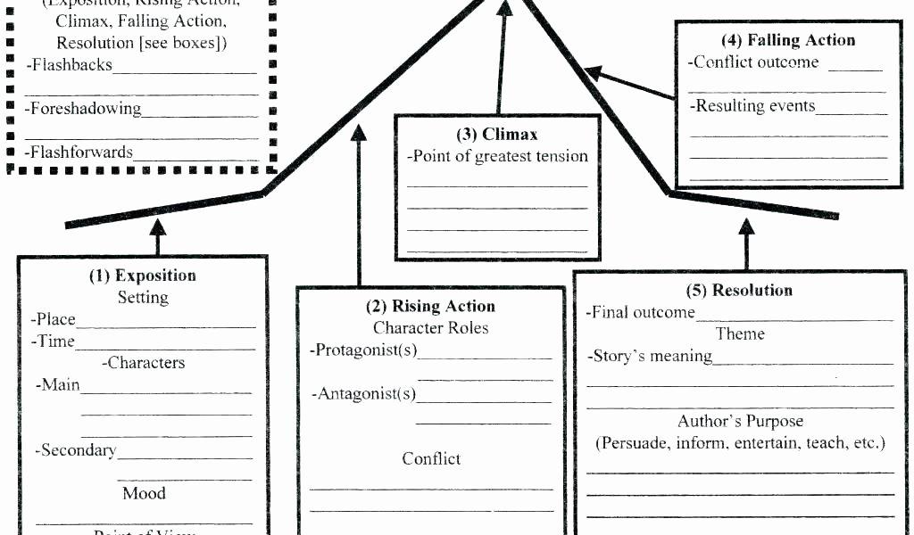 Character Setting and Plot Worksheets Character Setting Plot Worksheet Free Worksheets Library and