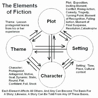 Character Setting and Plot Worksheets Plot and theme Worksheets