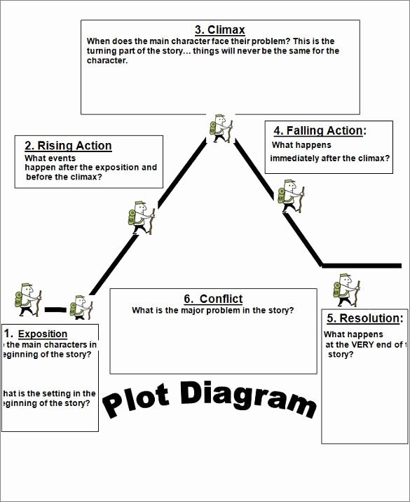 Character Setting and Plot Worksheets Plot Templates