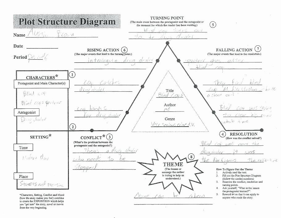 Character Setting Plot Worksheet Plot Structure Diagram Worksheet Best Plot Diagram 1 Plot