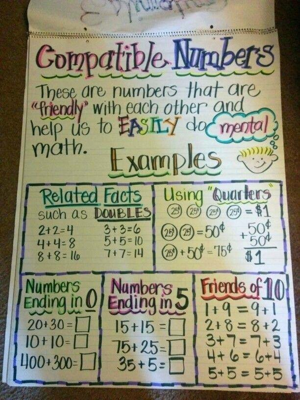 Compatible Numbers In Division Worksheets Multiplication Worksheets Math Division soft School