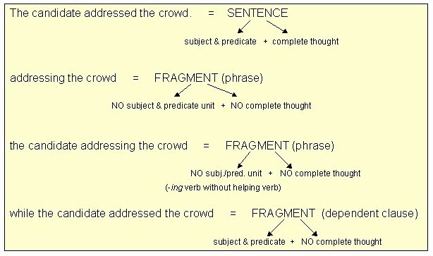 Complete and Incomplete Sentence Worksheets Fragments