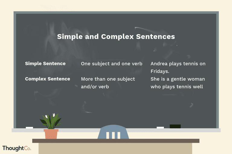 Complex Sentences Worksheets with Answers Plex Sentence Writing for Esl