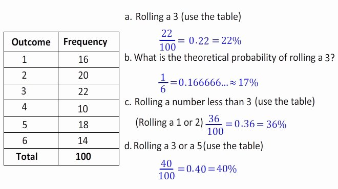 Conditional Probability Worksheet Kuta theoretical Vs Experimental Probability