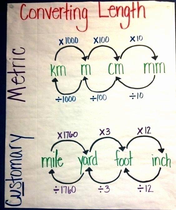 Customary Unit Conversion Worksheet Customary to Metric Conversion Chart Math Customary Units
