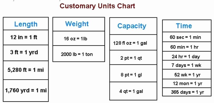 Customary Unit Conversion Worksheet Lines Us Customary Units Chart