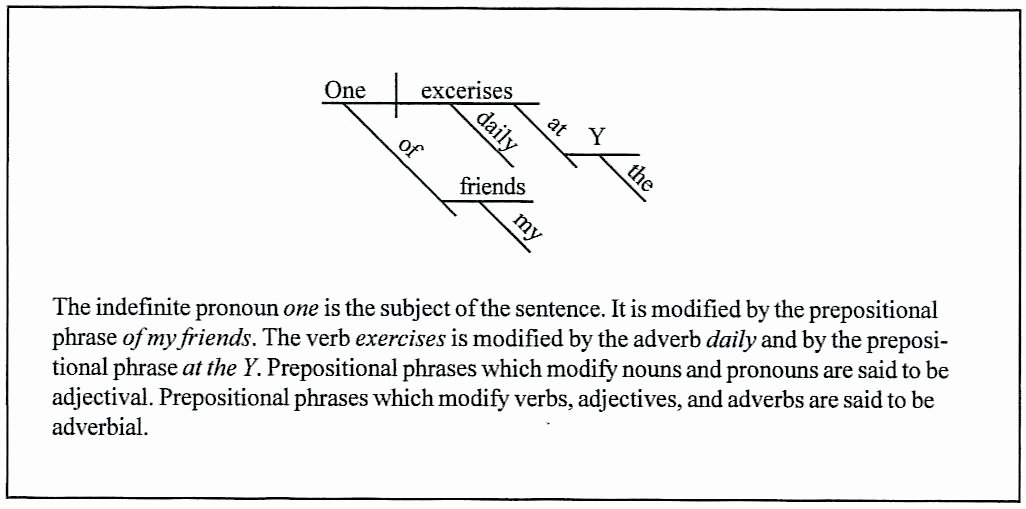 Diagramming Prepositional Phrases Worksheet Diagramming Sentences Worksheets Adjectives Adverbs and