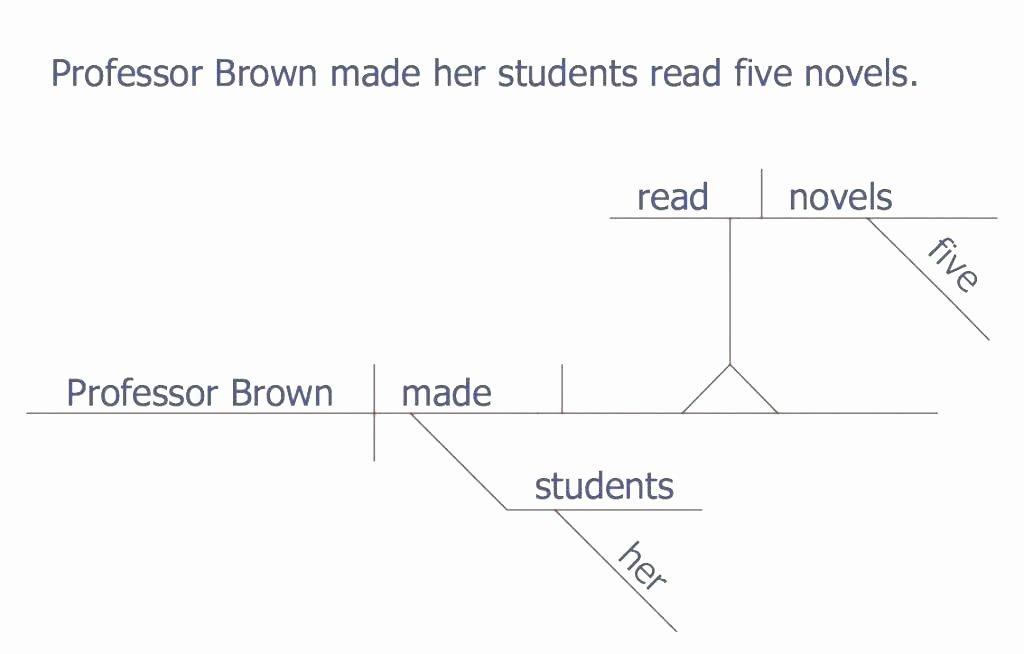 Diagramming Prepositional Phrases Worksheet Diagramming Sentences Worksheets with Answers Download