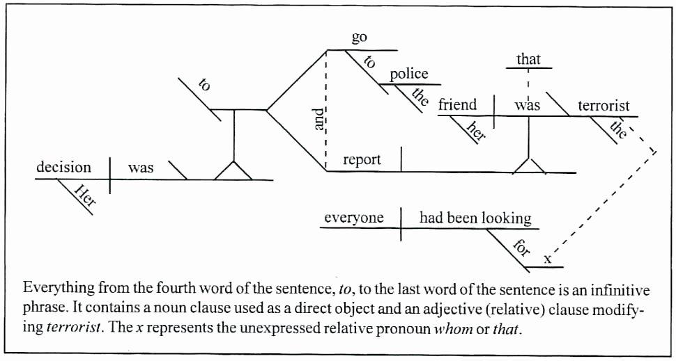 Diagramming Prepositional Phrases Worksheet Free Printable Sentence Diagramming Worksheets