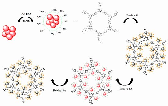 Difficult Dot to Dot Inspirational Nanomaterials