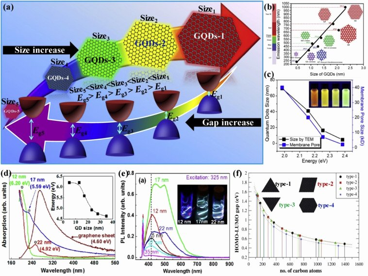 Difficult Dot to Dot Luxury Graphene Quantum Dots From Chemistry to Applications