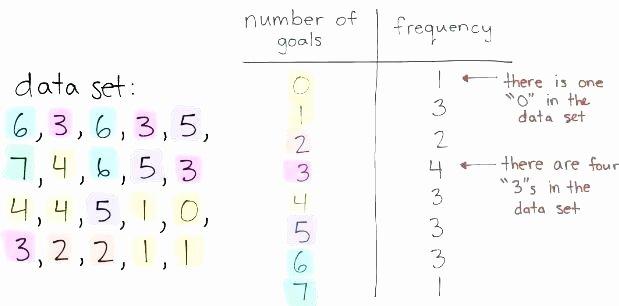 Dot Plot Worksheets 6th Grade Stem and Leaf Plot Worksheets Frequency Tables Dot Plots