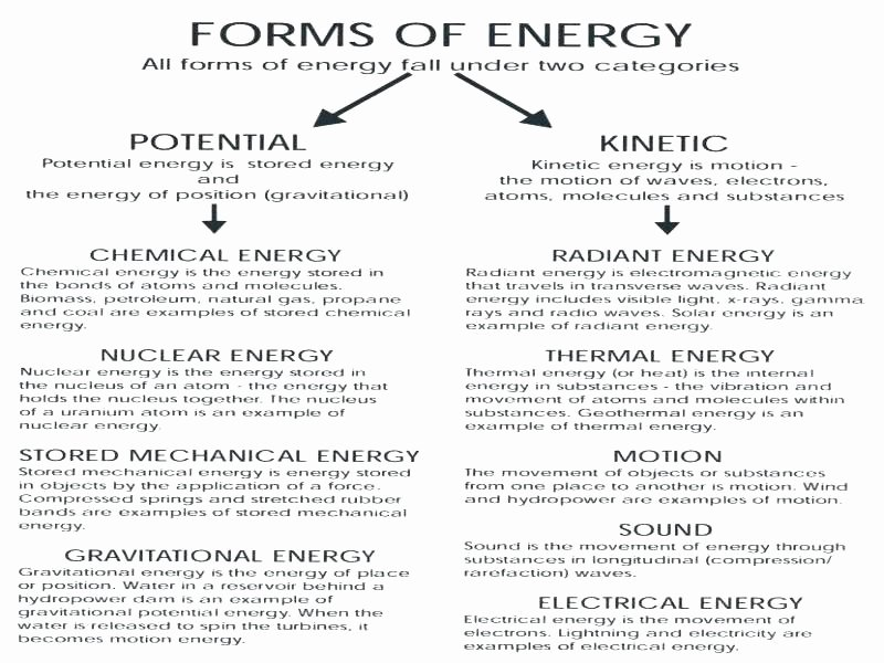 Energy 4th Grade Worksheets Electricity Worksheets Energy and Its forms Worksheet Ace