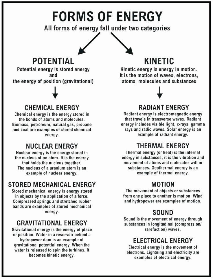 Energy Worksheets for 3rd Grade Lightning Science sound 6 Lightening 3 Heat Light and Energy