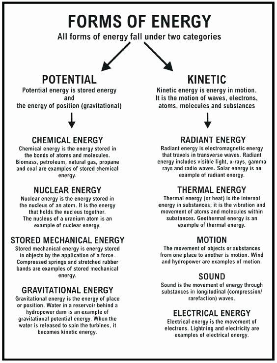 Energy Worksheets for 4th Grade Gravity Worksheets for Kindergarten thermal Energy Worksheet