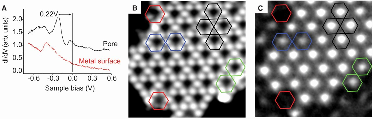 Extreme Dot to Dot Christmas Band formation From Coupled Quantum Dots formed by A