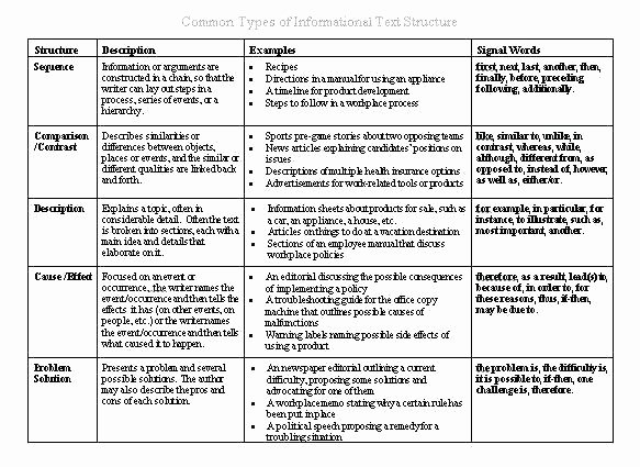 Fiction and Nonfiction Worksheets Pdf Fiction Text Structure Worksheets