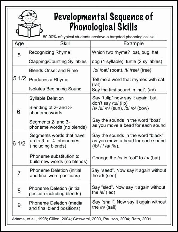 Final Consonant Deletion Worksheet Syllable Del Worksheets Consonant Free Printable Minimal