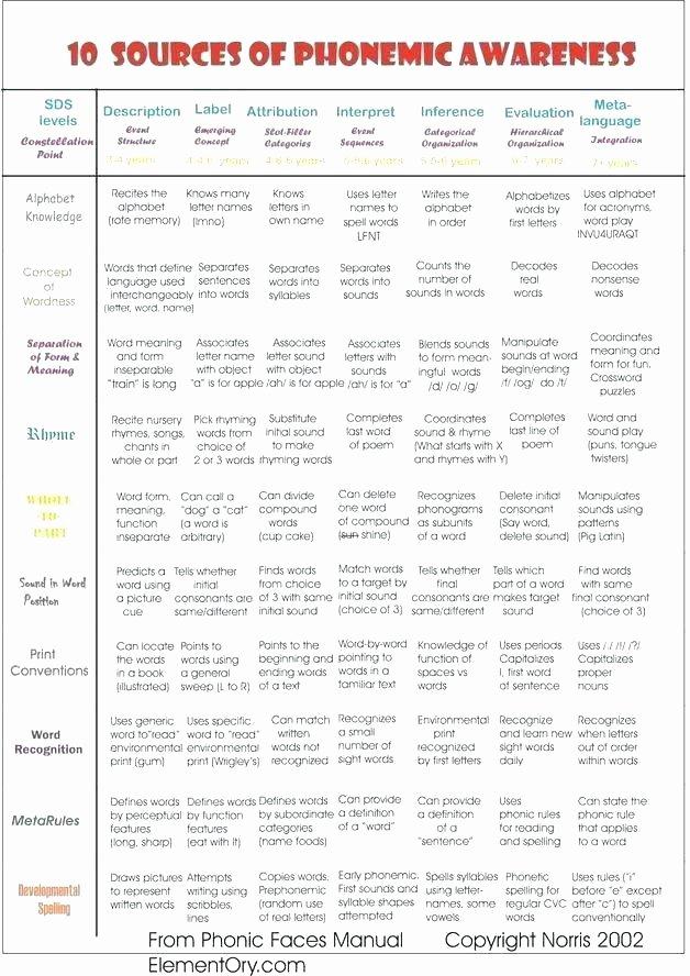Final Consonant Deletion Worksheet Syllable Worksheets for Kindergarten Phonological Awareness