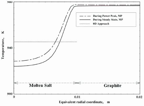 Free Line Graph Worksheets Simple Bar Graph Worksheets
