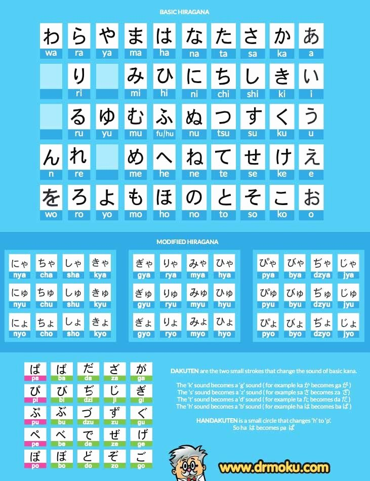 Hiragana Reading Practice Sheets Lovely Learn Hiragana Stroke order Chart