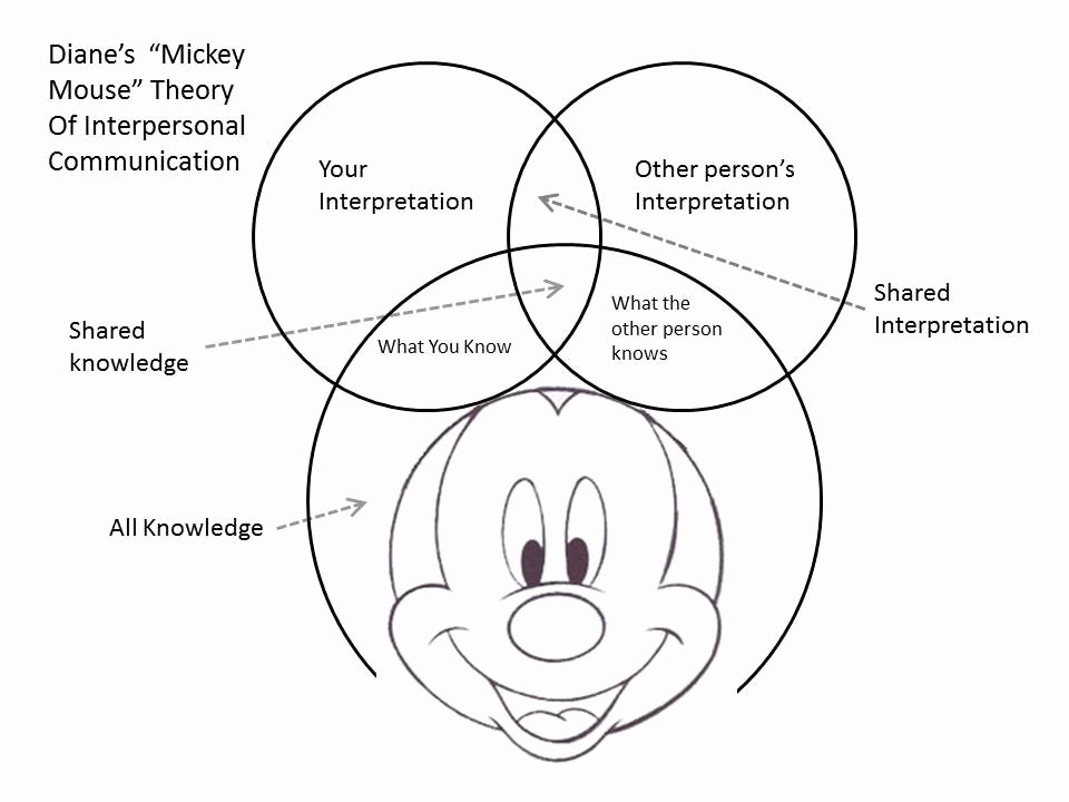 Interpersonal Communication Worksheets Mickey Mouse theory Of Munication