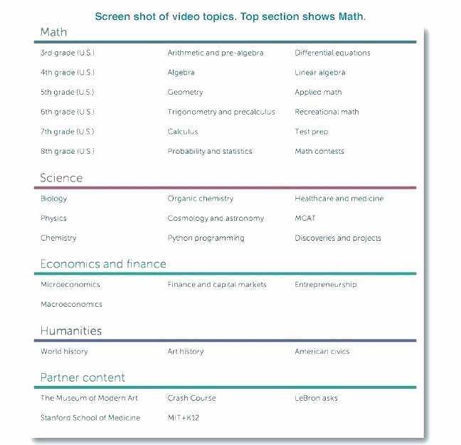 Khan Academy Worksheets Elegant Pre Algebra Khan Academy Math College Math Workbooks Us