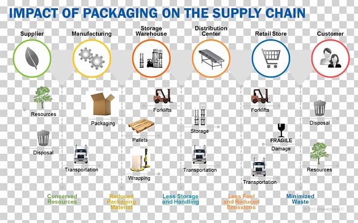 imgbin paper supply chain management packaging and labeling manufacturing others 5U17x7AP0YjHQmQ7L8eAqMF1t
