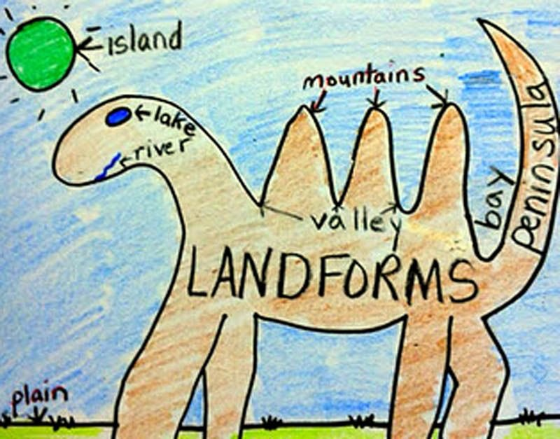 Landforms Worksheet for Kindergarten Dino Landforms Help Understand and Remember Different Types