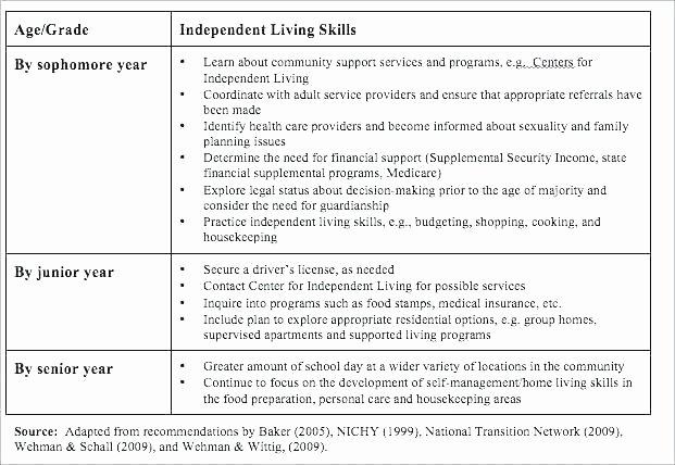 Life Management Skills Worksheets Beautiful Life Skills Math Worksheets Basic Living 9 Teaching
