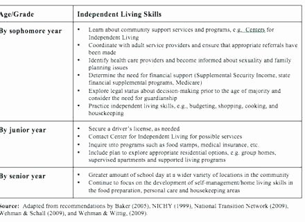 Life Management Skills Worksheets Lovely Life Skills Worksheets for Adults New Daily Living