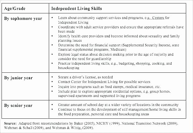 Life Skills Worksheets Pdf Fresh Free Life Skills Worksheets – Onlineoutlet