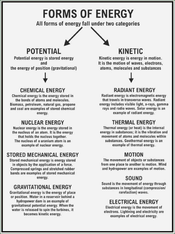 Light Energy Worksheets Energy Worksheet