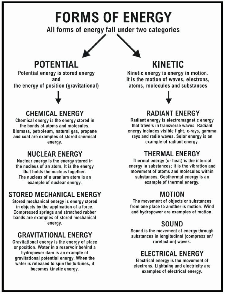 Light Energy Worksheets Science Energy Worksheets