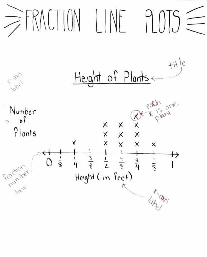 Line Graph Worksheet 3rd Grade Line Graph Worksheets Graphing Advanced Free Printable Bar