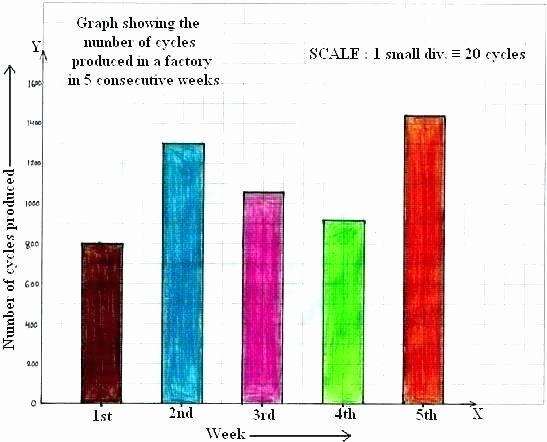 Line Graph Worksheets 5th Grade Beautiful Bar Graph Worksheets Grade 4 Line Graph Worksheets Grade