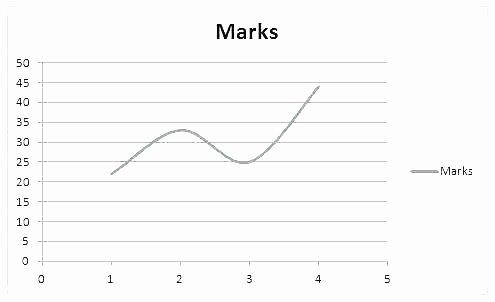 Line Graph Worksheets 5th Grade Elegant 5th Grade Graphing Worksheets 3 Pictograph and Bar Graph