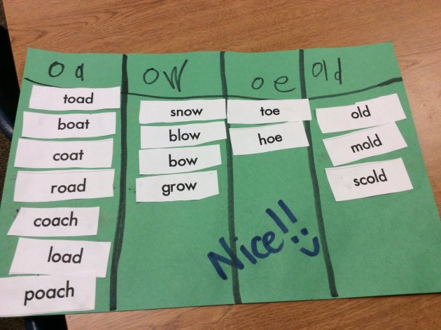 Long Vowel Silent E Words Lovely Long Vowels