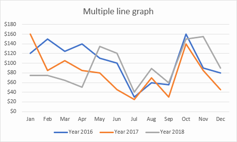 Making Line Graph Worksheets How to Make A Line Graph In Excel