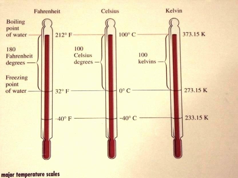 Measurement Temperature Worksheets Science Measurement Worksheets Grade T Worksheets and Data