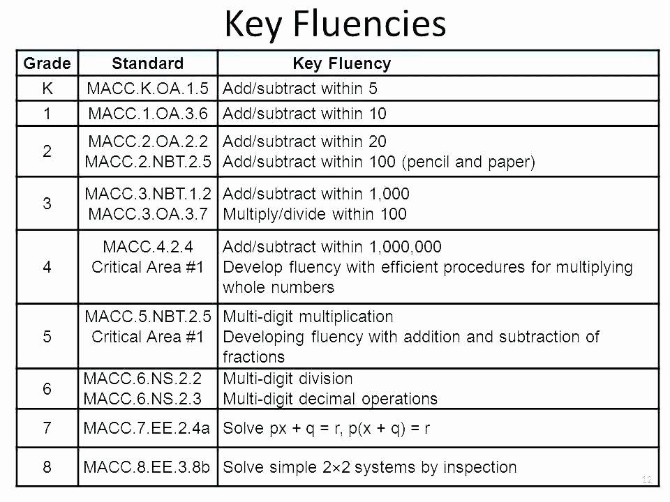 Multiple Digit Addition Fresh 5 Nbt 2 Worksheets